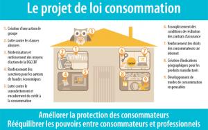 20130628 projet de loi consommation