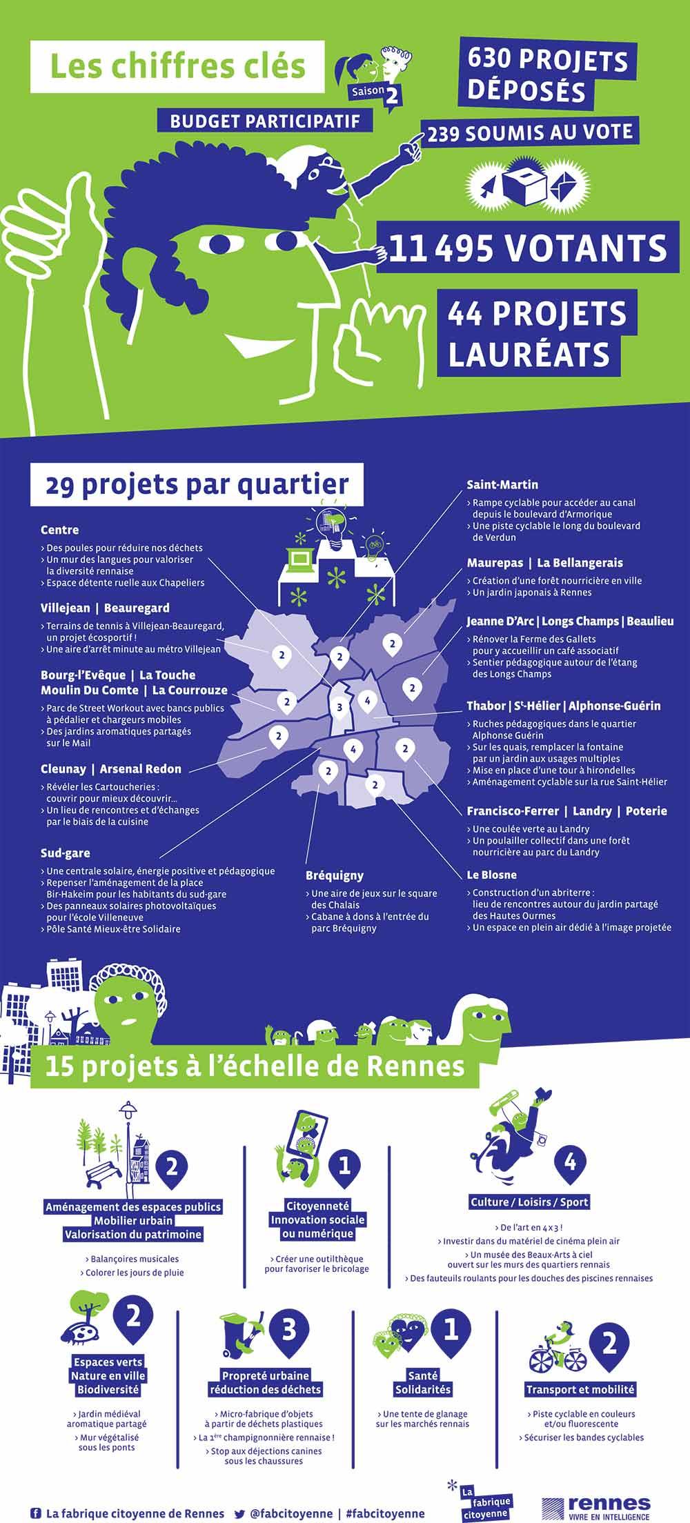 projets-budget-participatif