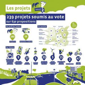 projets-soumis-vote-web